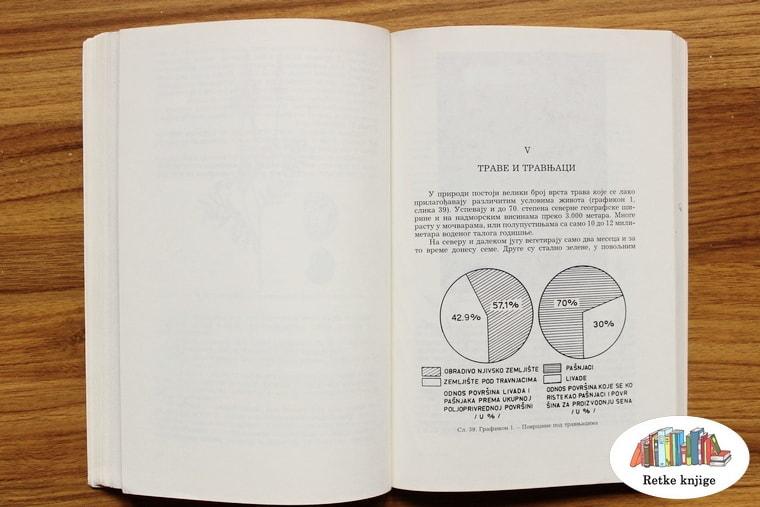 Grafikon za poglavlje o travnjacima
