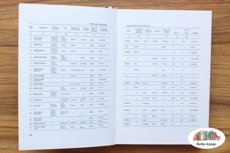 tabela sorti krušaka