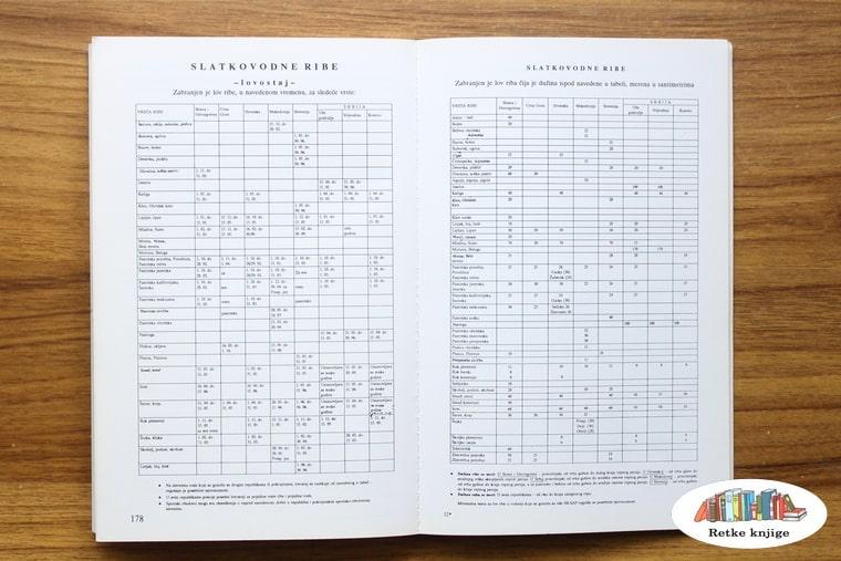 tabela sa informacijama o ribljim vrstama