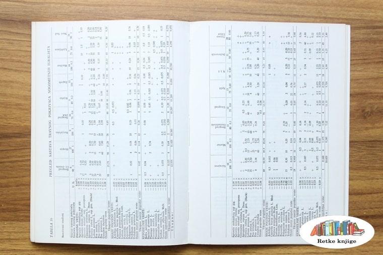 tabelarni prikaz različitij smeša semena
